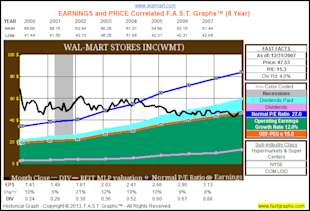 Are Blue Chip Consumer Staples Worth Today's Premium Valuations? image WMThist8yr
