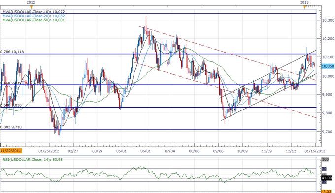Forex_USDOLLAR_Correction_Presents_Buying_Opportunity_Ahead_of_FOMC_body_ScreenShot173.png, Forex: USDOLLAR Correction Presents Buying Opportunity Ahead of FOMC