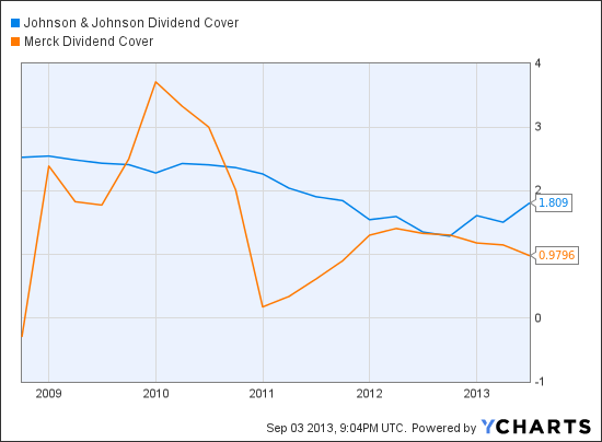 JNJ Dividend Cover Chart