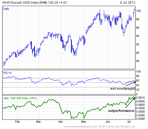 small-cap-etf-iwm