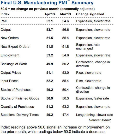 Markit U.S. PMI sub-component indices