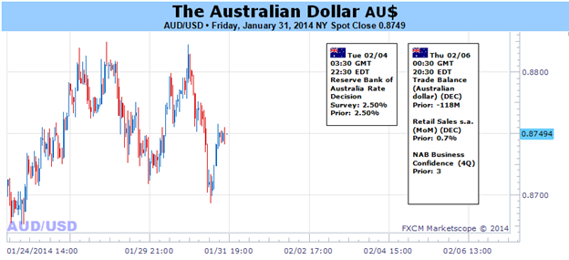 Australian_Dollar_Outlook_Clouded_Ahead_of_Critical_Event_Risk_body_Picture_1.png, Australian Dollar Outlook Clouded Ahead of Critical Event Risk