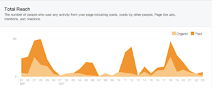 Interpreting Facebook Page Insights: Reach vs. Engagement image Facebook New Insights Total Reach