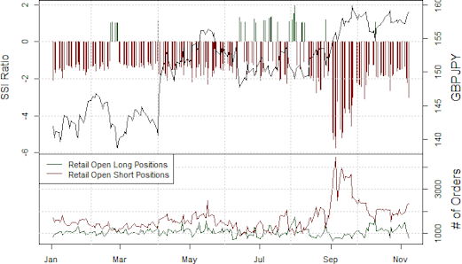 ssi_gbp-jpy_body_Picture_16.png, Japanese Yen Forecast to Fall Further (USDJPY, GBPJPY Rally)