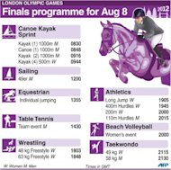 London Olympics finals programme for Wednesday, August 8