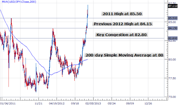 forex_japanese_yen_timing_a_buy_body_Picture_9.png, Forex Analysis: Japanese Yen Tumbles - Good Time to Buy USDJPY?