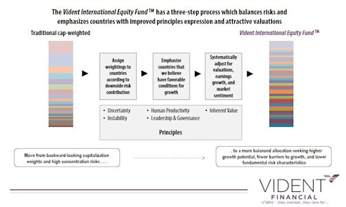 Vident International Equity Graphic
