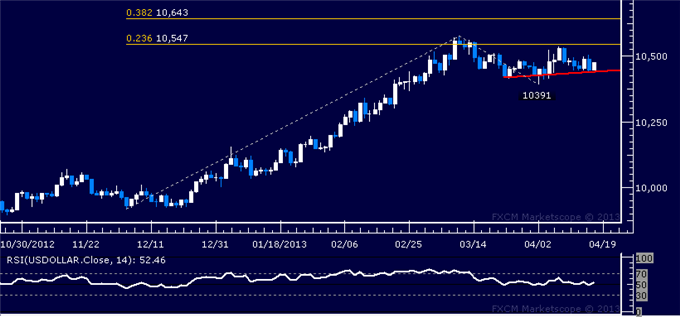 Forex_Dollar_Looks_for_Direction_as_Gold_SP_500_Find_Interim_Support_body_Picture_4.png, Dollar Looks for Direction as Gold, S&P 500 Find Interim Supp...