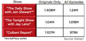 Colbert Beats Leno in Original Airings for First Quarter