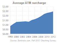 Using out-of-network ATMs will cost you