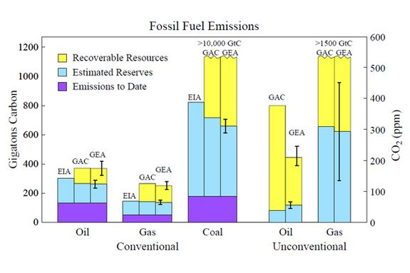 We Will Not Run Out of Fossil Fuels thumbnail