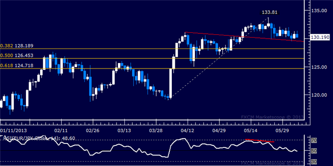 Forex_EURJPY_Technical_Analysis_06.05.2013_body_Picture_5.png, EUR/JPY Technical Analysis 06.05.2013