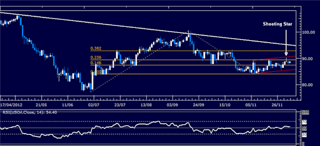Forex_Analysis_SP_500_Chart_Setup_Contradics_US_Dollar_Selloff_body_Picture_1.png, Forex Analysis: S&P 500 Chart Setup Contradics US Dollar Selloff