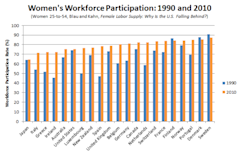 Blau_and_Kahn_Women_Workforce_1990_2010_Correct.PNG