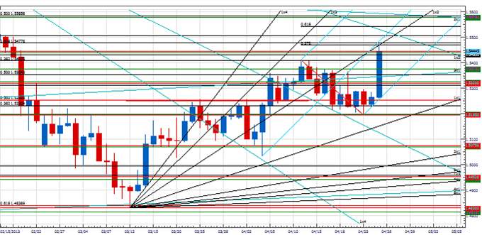 PT_currency_markets_body_Picture_3.png, Price & Time:Next Few Days Are Important for the Currency Markets