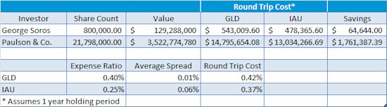 Round-trip Costs of GLD vs IAU