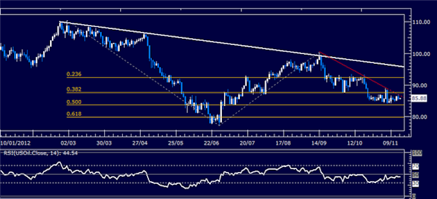 Forex_Analysis_US_Dollar_Continues_Higher_as_SP_500_Slump_Continues_body_Picture_8.png, Forex Analysis: US Dollar Continues Higher as S&P 500 Slump Co...