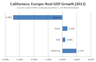 Cali_v_Europe_Growth.PNG