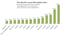 Most_Expensive_Cities_for_Locals.PNG