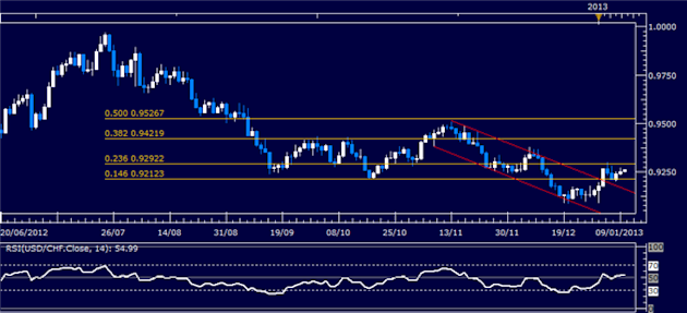 Forex_Analysis_USDCHF_Classic_Technical_Report_01.10.2013_body_Picture_1.png, Forex Analysis: USD/CHF Classic Technical Report 01.10.2013