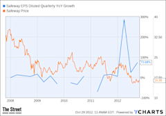 SWY EPS Diluted Quarterly YoY Growth Chart