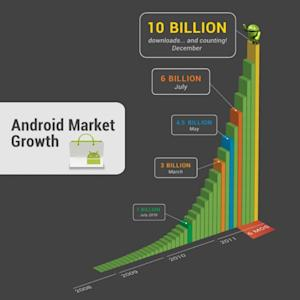 Android Market hits 10 billion downloads, cheap apps offered
