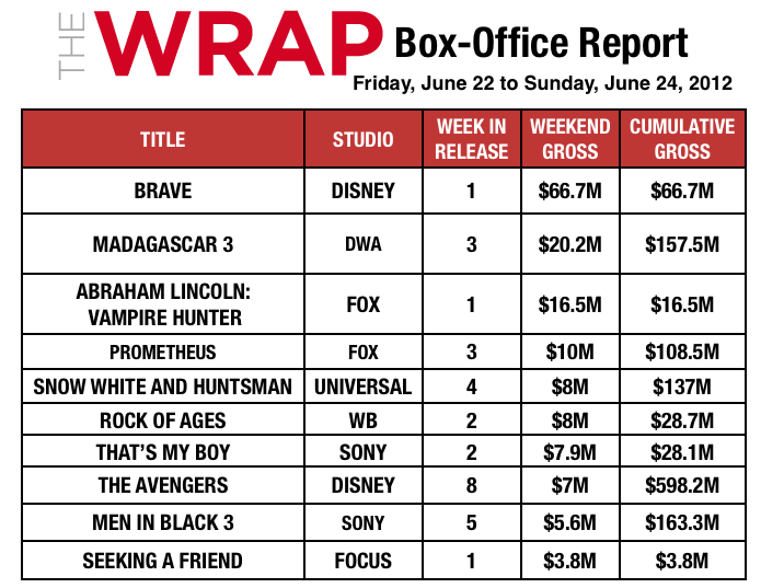 'Brave' and Princess Merida Beat Up the Boys at Box Office: $66.7M