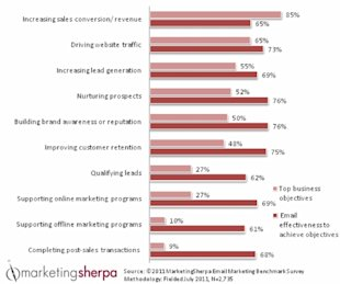 Is Email Working Hard Enough for You? image MarketingSherpa top email objectives