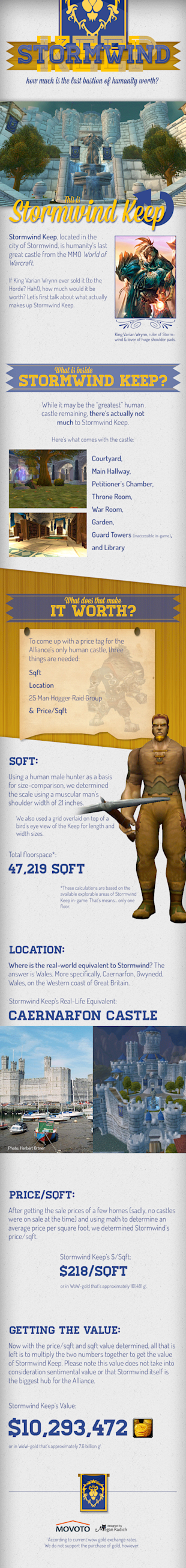 World of Warcraft's Stormwind Keep For Sale at the Auction House image stormwind infographic