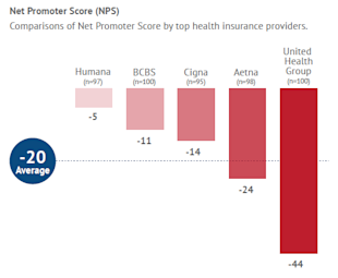 Health Insurance Providers in the Age of the Customer image NPS HI