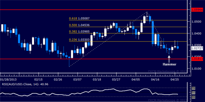 Forex_AUDUSD_Technical_Analysis_04.26.2013_body_Picture_5.png, AUD/USD Technical Analysis 04.26.2013