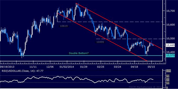 US Dollar Technical Analysis – Stuck at Familiar Resistance