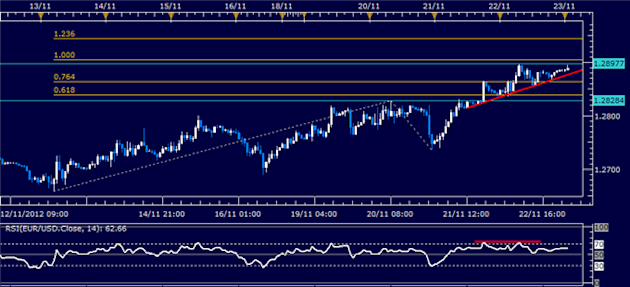 Forex_News_Euro_May_Look_Past_German_IFO_Data_Amid_EU_Budget_Talks_body_Picture_1.png, Forex News: Euro May Look Past German IFO Data Amid EU Budget T...