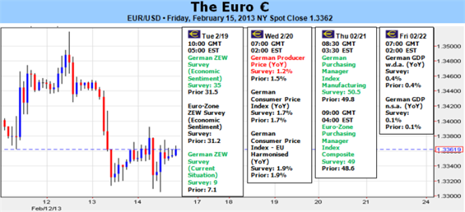 Forex_Euro_At_Risk_of_Tumble_if_Sentiment_Fails_or_ECB_Softens_on_Growth_body_Picture_5.png, Euro At Risk of Tumble if Sentiment Fails or ECB Softens on Growth