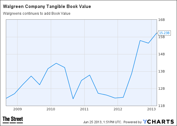 WAG Tangible Book Value Chart