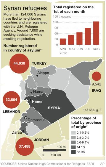 Graphic shows number of registered Syrian refugees and country of asylum, as of Aug.