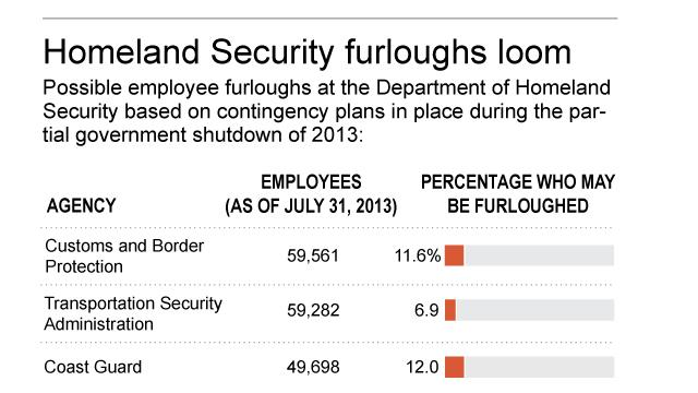 Graphic shows numbers of Department of Homeland Security workers who may be furloughed in a shutdown; 2c x 7 inches; 96.3 mm x 177 mm;