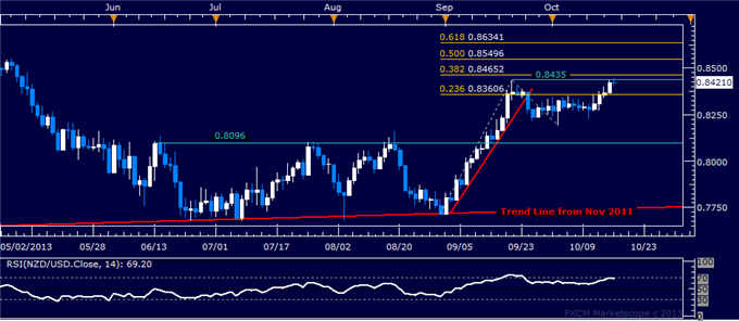 dailyclassics_nzd-usd_body_nzdusd.png, Forex: NZD/USD Technical Analysis – Testing September Swing Top