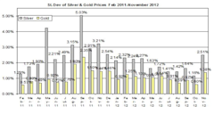 Guest_Commentary_Gold_Silver_Outlook_November_8_2012_body_Standard_deviationNovember_8.png, Guest Commentary: Gold & Silver Daily Outlook 11.08.2012