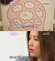 Jun Ji Hyun draws her own brain structure