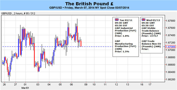 GBP_to_Target_1.6850-60_on_Hawkish_Bank_of_England_BoE_Testimony_body_GBPUSD_for_GBP_ToF.png, GBP to Target 1.6850-60 on Hawkish Bank of England (BoE)...