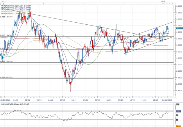 Forex_AUDUSD-_Trading_the_Australian_Employment_Report_body_ScreenShot183.png, Forex: AUD/USD- Trading the Australian Employment Report