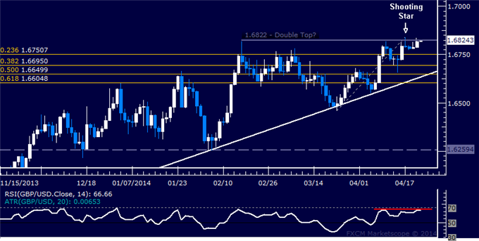 GBP/USD Technical Analysis – Short Position Still in Play
