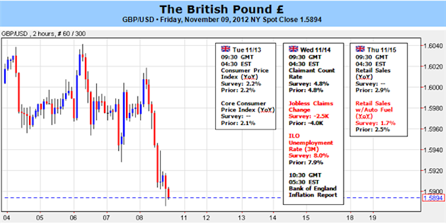 British_Pound_Forecast_Remains_Bearish_Ahead_of_Key_Week_body_Picture_1.png, Forex Analysis: British Pound Forecast Remains Bearish Ahead of Key Week