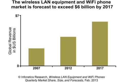 Infonetics Research: New High of $4 Billion for Wireless LAN Market in 2012