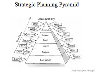 How to Stay Focused and Get Results (Faster) with a One Page Strategic Plan image planning pyramid