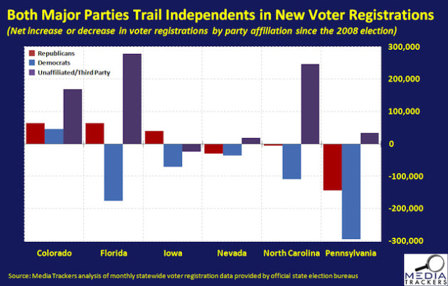 Trouble for both parties? Independent voter numbers surge in key states