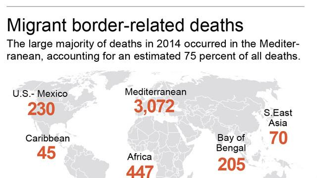 Charts look at migrant deaths.; 2c x 6 inches; 96.3 mm x 152 mm;