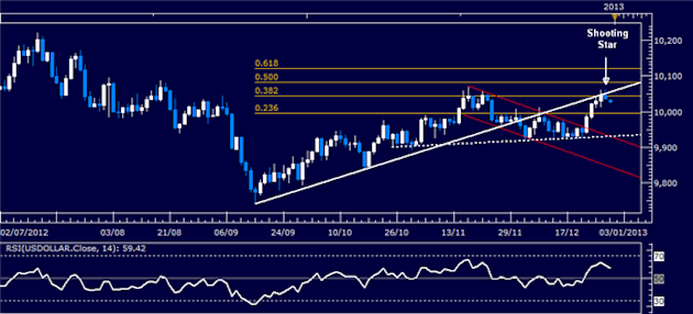 Forex_Analysis_Dollar_Shows_Signs_of_Pullback_at_Key_Resistance_Level_body_Picture_4.png, Forex Analysis: Dollar Shows Signs of Pullback at Key Resist...