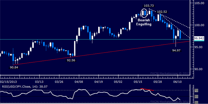 dailyclassics_usd-jpy_body_Picture_7.png, USD/JPY Technical Analysis: Key Trend Line Under Fire